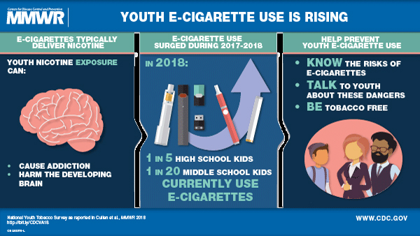 Info graphic on vaping